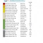 liste rouge amphibien