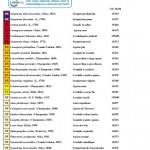 liste rouge odonate