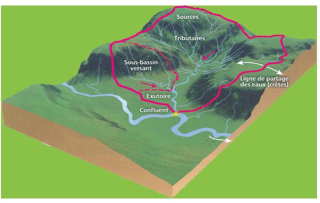 bassin-versant-schéma